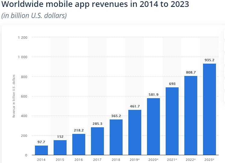 worldwide mobile app revenues.png