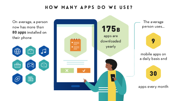 how many apps do we use.png