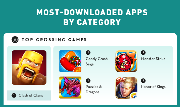 Top Grossing games.png