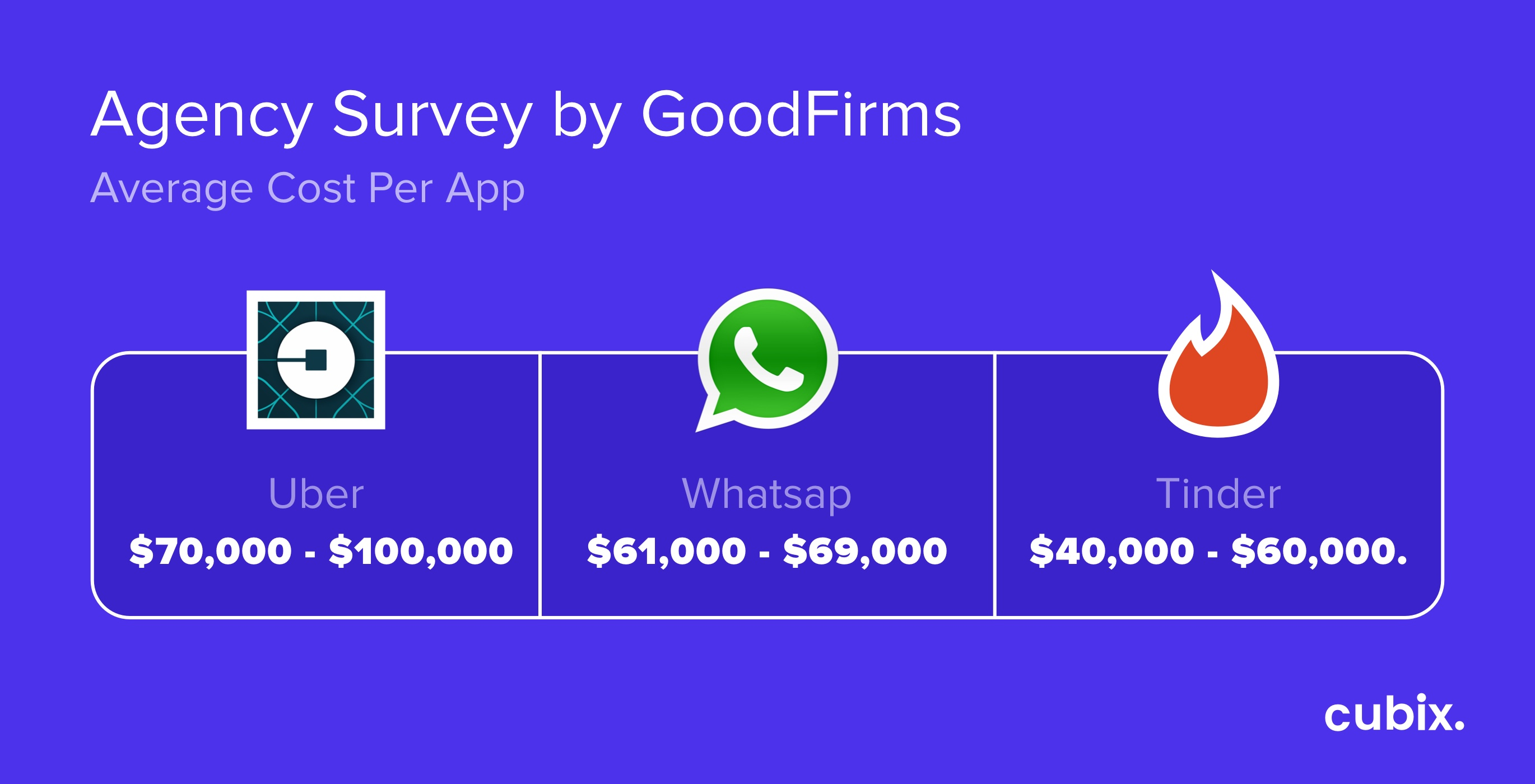Agency Survey by GoodFirms