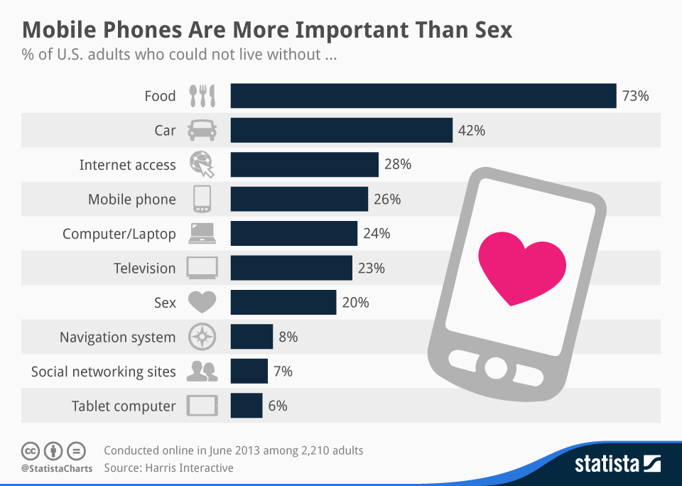 Americans not live without mobile phone