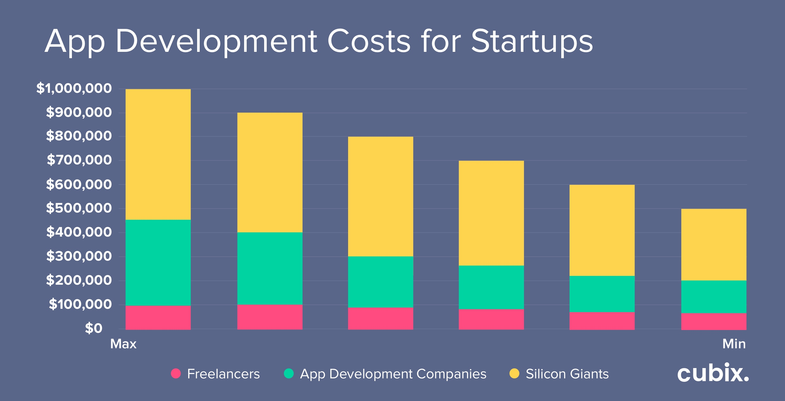 How Much Does It Cost to Make an App in 2020 | Cost to ...