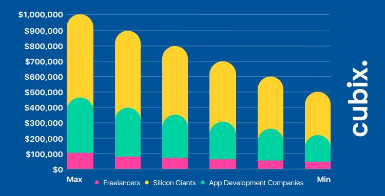 App Development Costs for Startups